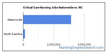 Critical Care Nursing Jobs Nationwide vs. NC