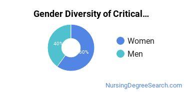Critical Care Nursing Majors in PA Gender Diversity Statistics