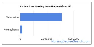 Critical Care Nursing Jobs Nationwide vs. PA