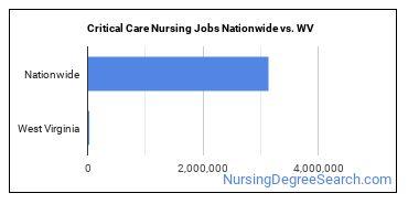 Critical Care Nursing Jobs Nationwide vs. WV