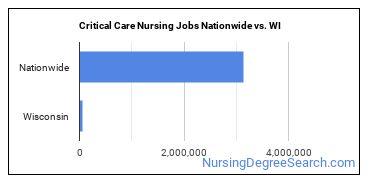 Critical Care Nursing Jobs Nationwide vs. WI