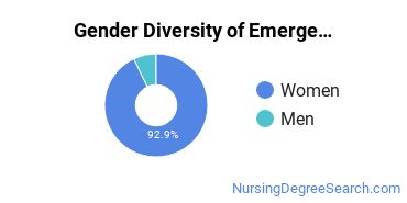 ER/Trauma Nursing Majors in GA Gender Diversity Statistics