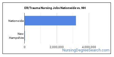 ER/Trauma Nursing Jobs Nationwide vs. NH