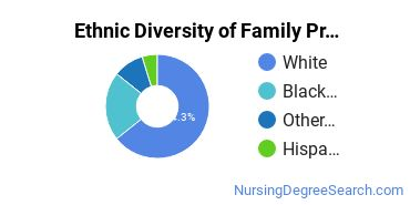 Family Practice Nursing Majors in AL Ethnic Diversity Statistics