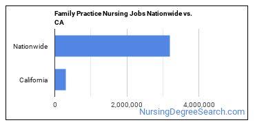 Family Practice Nursing Jobs Nationwide vs. CA
