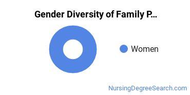 Family Practice Nursing Majors in MN Gender Diversity Statistics