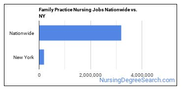 Family Practice Nursing Jobs Nationwide vs. NY
