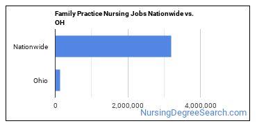 Family Practice Nursing Jobs Nationwide vs. OH