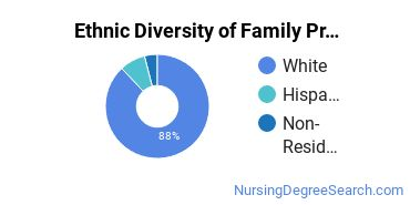 Family Practice Nursing Majors in OR Ethnic Diversity Statistics