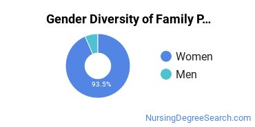 Family Practice Nursing Majors in WV Gender Diversity Statistics