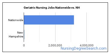 Geriatric Nursing Jobs Nationwide vs. NH