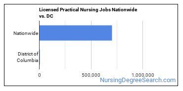 Licensed Practical Nursing Jobs Nationwide vs. DC