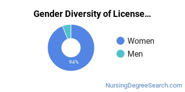Licensed Practical Nursing Majors in GA Gender Diversity Statistics