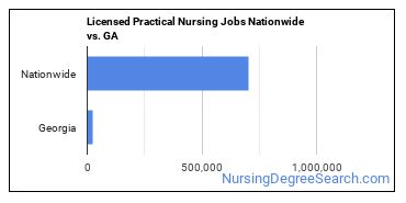 Licensed Practical Nursing Jobs Nationwide vs. GA