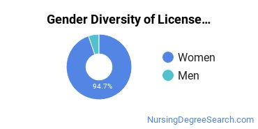 Licensed Practical Nursing Majors in LA Gender Diversity Statistics
