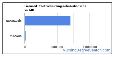 Licensed Practical Nursing Jobs Nationwide vs. MO