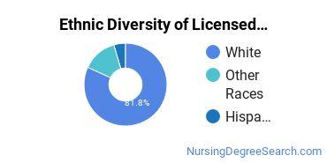 Licensed Practical Nursing Majors in MT Ethnic Diversity Statistics