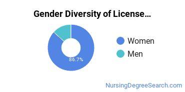 Licensed Practical Nursing Majors in OR Gender Diversity Statistics