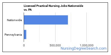 Licensed Practical Nursing Jobs Nationwide vs. PA