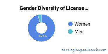 Licensed Practical Nursing Majors in SC Gender Diversity Statistics