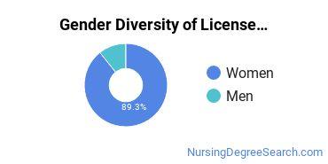Licensed Practical Nursing Majors in TX Gender Diversity Statistics