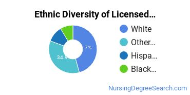 Licensed Practical Nursing Majors in WA Ethnic Diversity Statistics