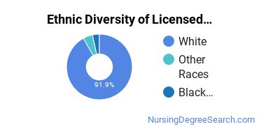 Licensed Practical Nursing Majors in WV Ethnic Diversity Statistics