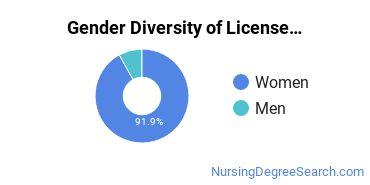 Licensed Practical Nursing Majors in WI Gender Diversity Statistics