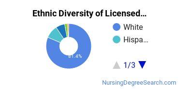 Licensed Practical Nursing Majors in WY Ethnic Diversity Statistics
