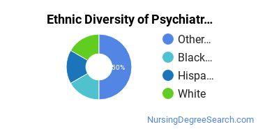 Mental Health Nursing Majors in AZ Ethnic Diversity Statistics