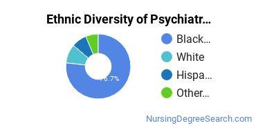 Mental Health Nursing Majors in CA Ethnic Diversity Statistics