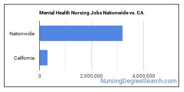 Mental Health Nursing Jobs Nationwide vs. CA