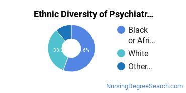 Mental Health Nursing Majors in DC Ethnic Diversity Statistics