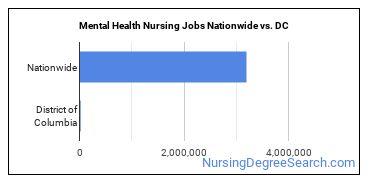 Mental Health Nursing Jobs Nationwide vs. DC