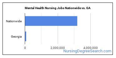 Mental Health Nursing Jobs Nationwide vs. GA