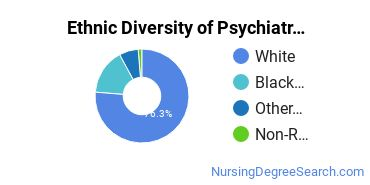 Mental Health Nursing Majors in IN Ethnic Diversity Statistics