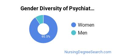 Mental Health Nursing Majors in IA Gender Diversity Statistics