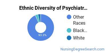 Mental Health Nursing Majors in KS Ethnic Diversity Statistics