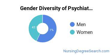 Mental Health Nursing Majors in MI Gender Diversity Statistics