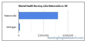Mental Health Nursing Jobs Nationwide vs. MI