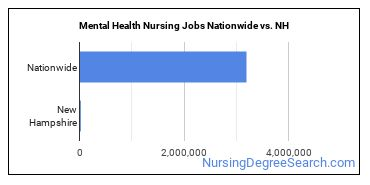 Mental Health Nursing Jobs Nationwide vs. NH