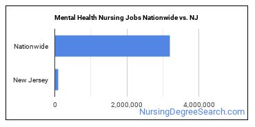 Mental Health Nursing Jobs Nationwide vs. NJ