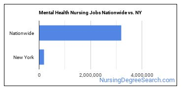 Mental Health Nursing Jobs Nationwide vs. NY