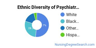 Mental Health Nursing Majors in OH Ethnic Diversity Statistics