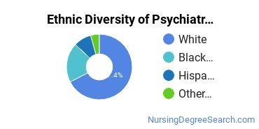 Mental Health Nursing Majors in PA Ethnic Diversity Statistics