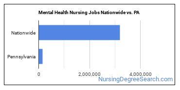 Mental Health Nursing Jobs Nationwide vs. PA