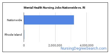 Mental Health Nursing Jobs Nationwide vs. RI