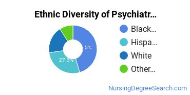 Mental Health Nursing Majors in TX Ethnic Diversity Statistics