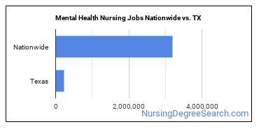 Mental Health Nursing Jobs Nationwide vs. TX