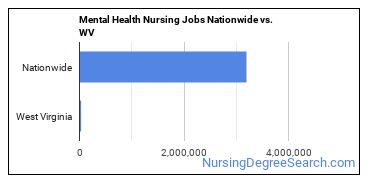 Mental Health Nursing Jobs Nationwide vs. WV